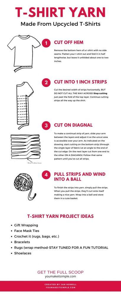 t shirt yarn infographic